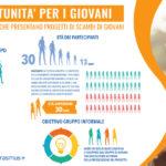 Il gruppo informale di giovani e gli Scambi giovanili nel Programma Erasmus+