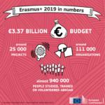 La Commissione pubblica il rapporto annuale 2019 su Erasmus+ e Corpo europeo di solidarietà